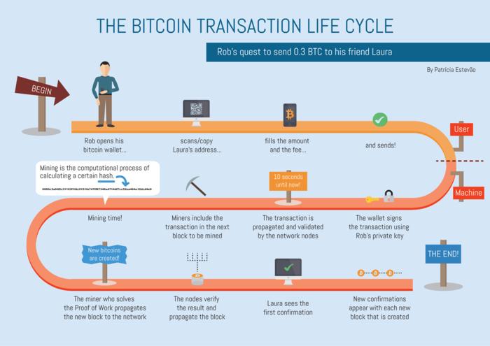 bitcoin transaction mempool